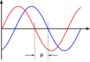 גרדיאנט מקודד מופע (Phase Encoding Gradient, GPE)